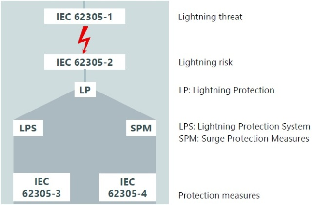 03_Connection between the various parts of IEC 62305
