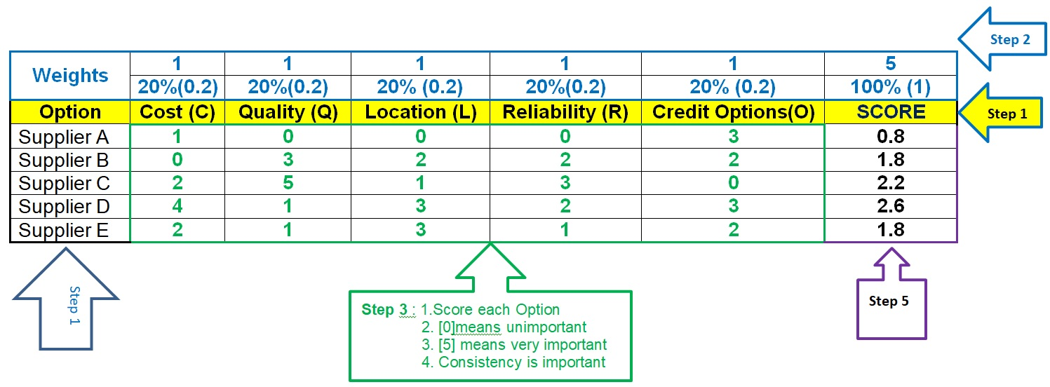 Weighted Decision Matrix-Selection of Supplier