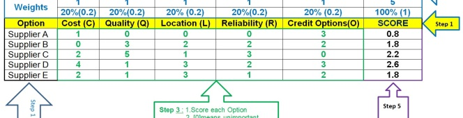 Weighted Decision Matrix –Selection of Supplier
