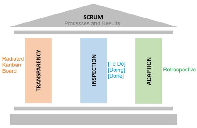 SCRUM 3pillars